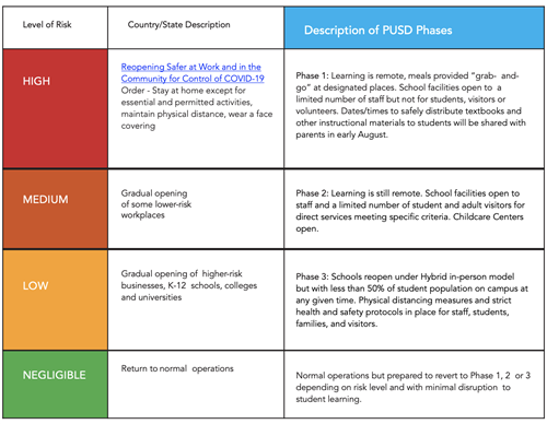PUSD COVID19 Phases
